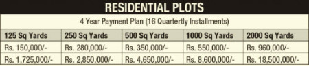 Bahria Town Karachi - Residential Plots Payment Schedule