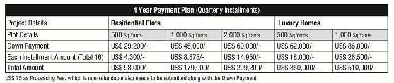Bahria Golf City Karachi (Overseas Block) – Payment Schedule