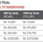 Bahria Sports City Karachi Payment Plan