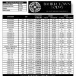 FBR Property Valuation Table (Tax) of Bahria Town Karachi