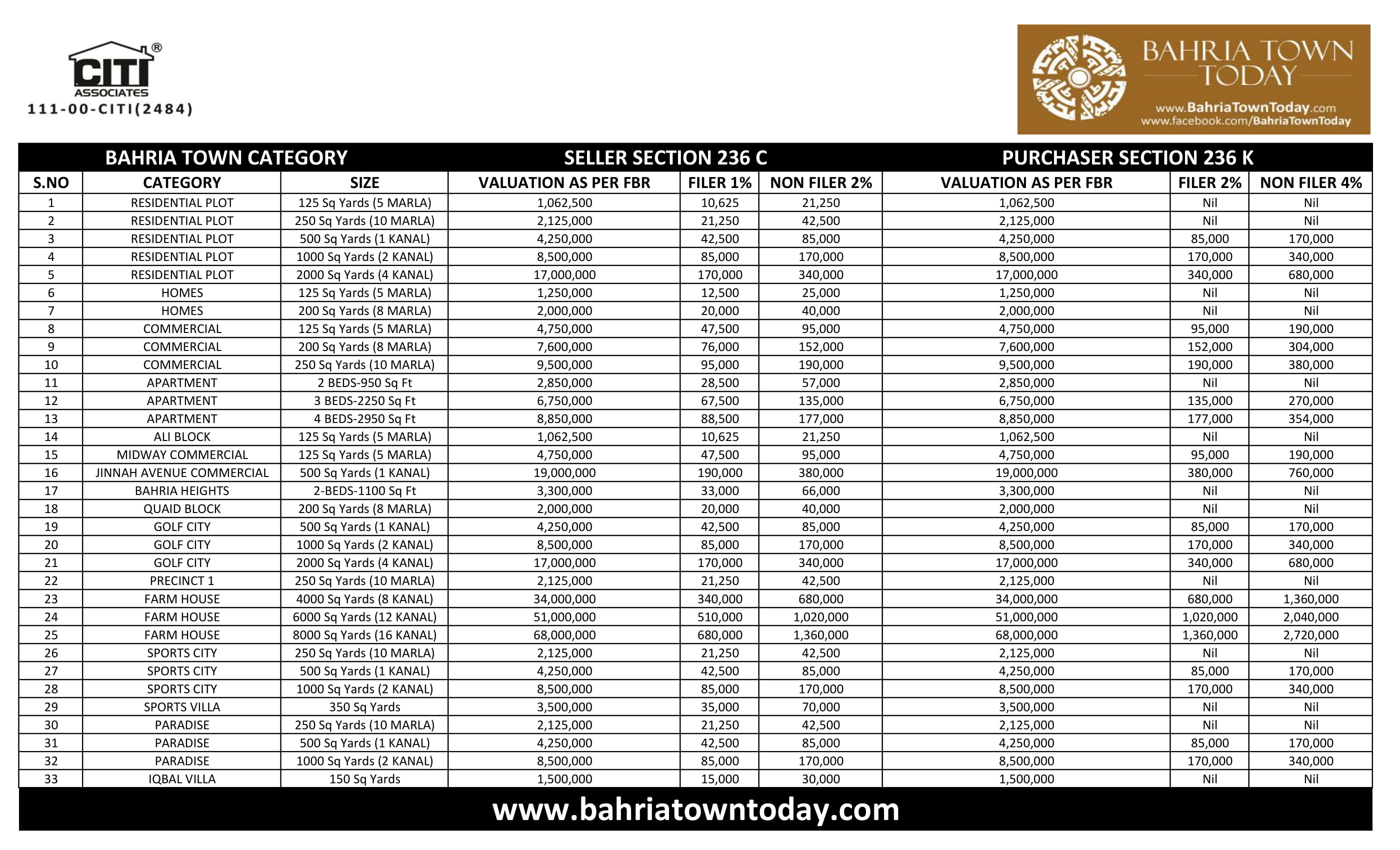 Fbr property valuation table tax of bahria town karachi for 08 tax table