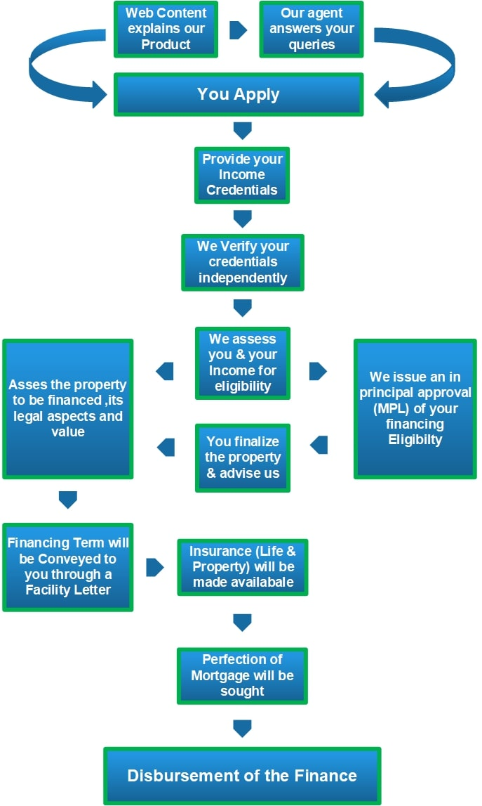 How to get Bank Financing (Home Loan) for Bahria Town Karachi (1) (1)