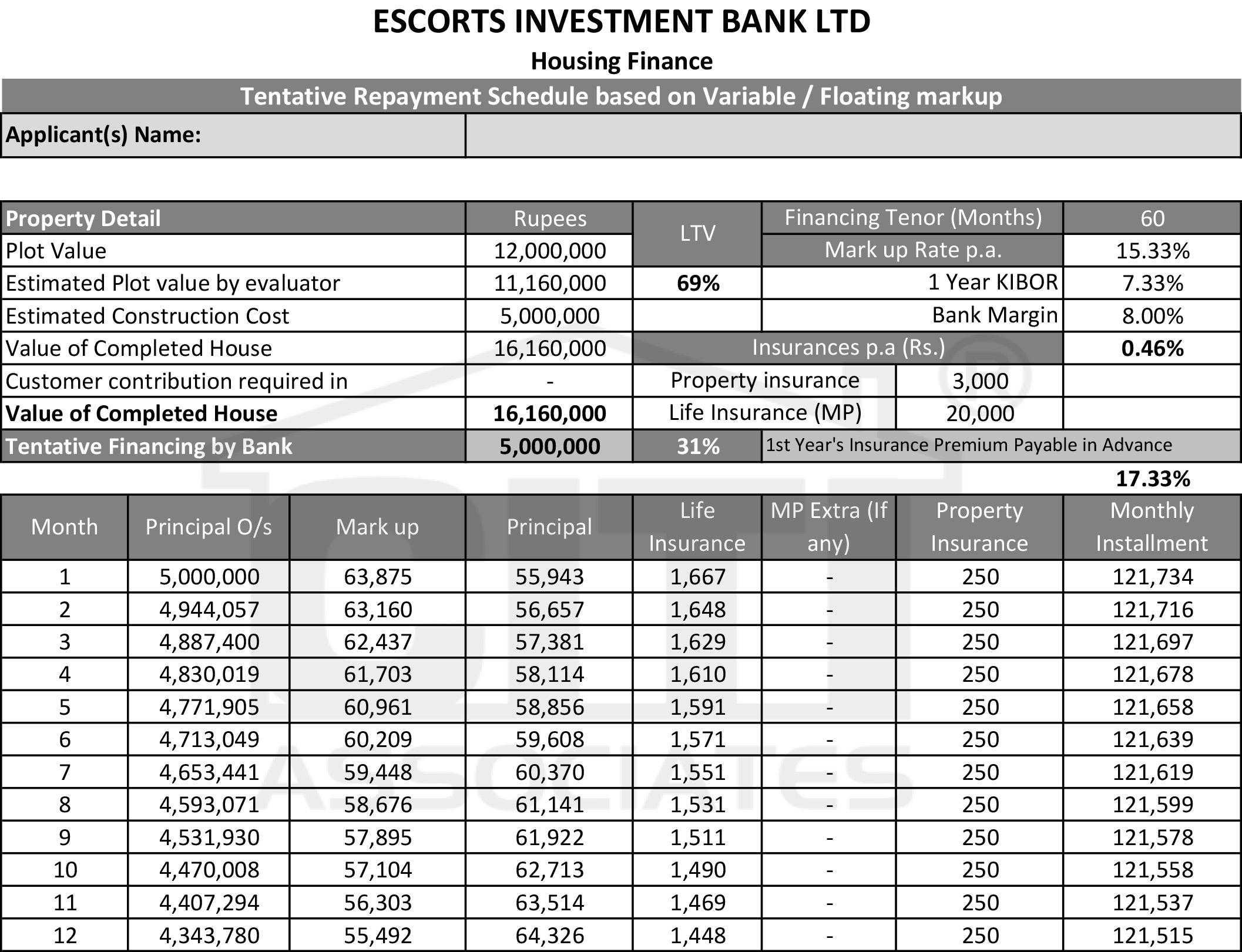 Student Loan Scheme 2018 In Pakistan National Bank ...